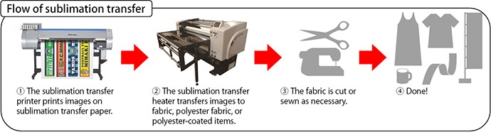 Flow of sublimation transfer